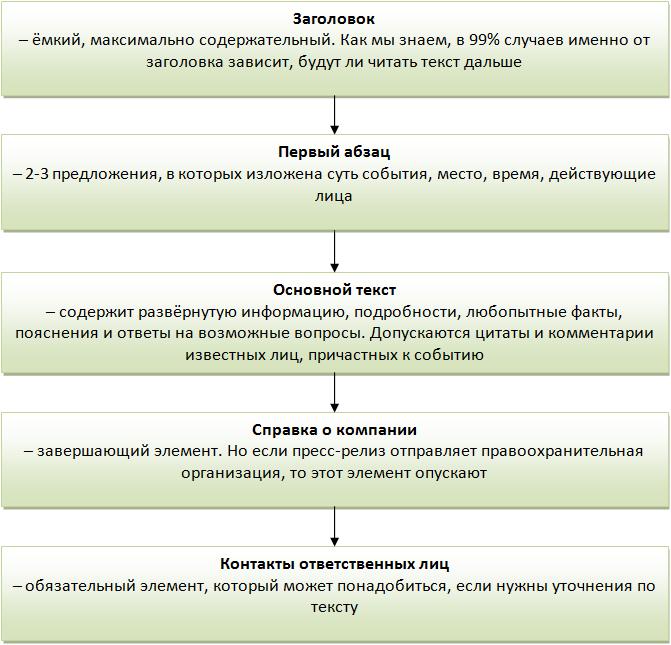 struktura-press-reliza
